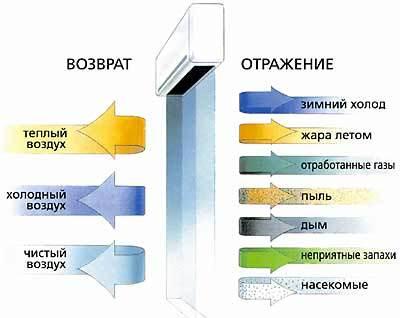 Тепловая завеса
