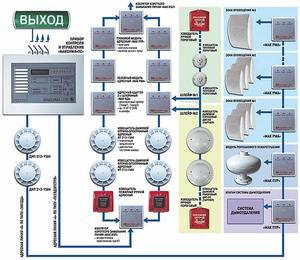 Нормы установки пожарной сигнализации